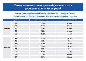 Подготовлен законопроект об увеличении периода  трудоспособности граждан